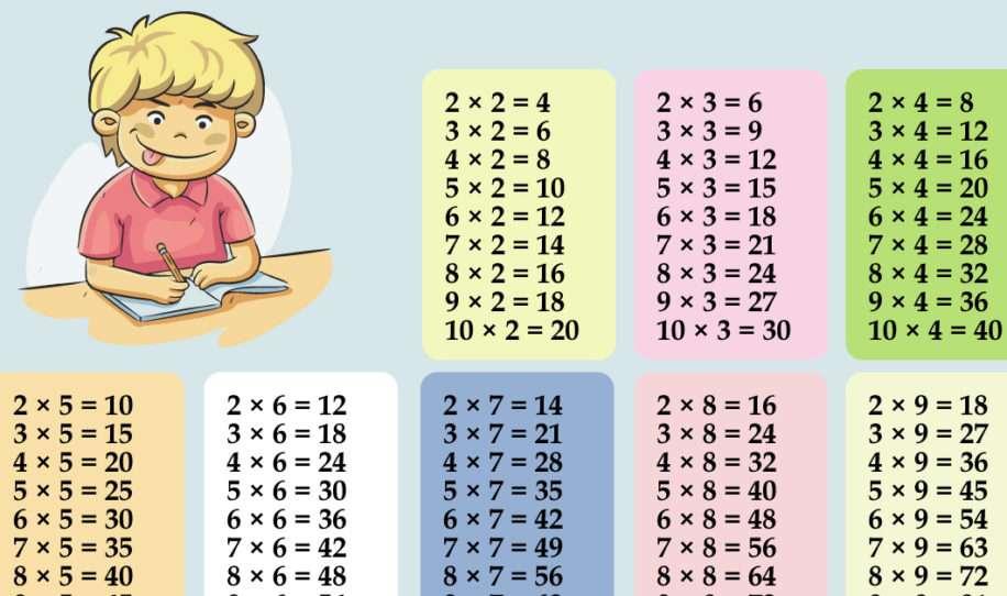 Un truc génial pour apprendre les tables de multiplication à vos enfants très facilement