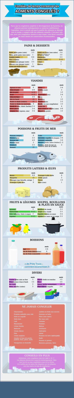 Un tableau tr s pratique pour savoir combien de temps peut on garder les aliments au cong lateur - Combien de temps construction maison ...