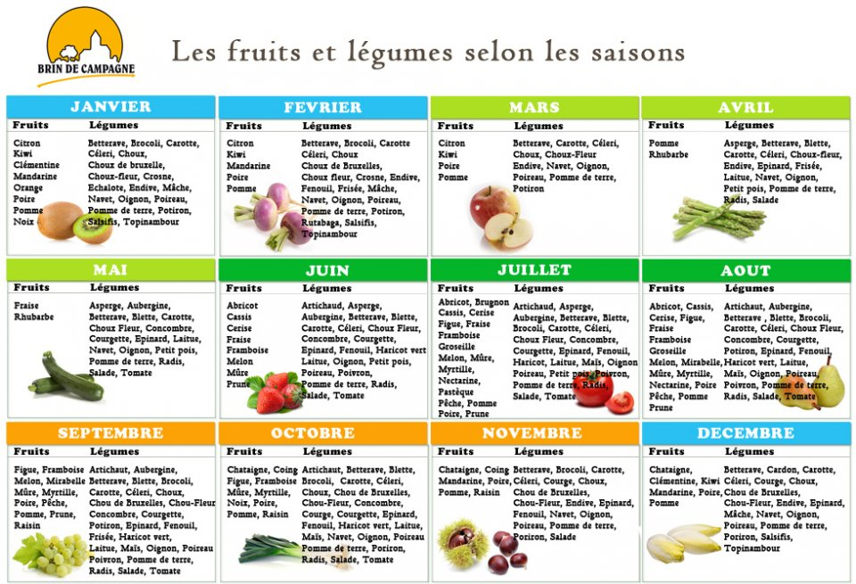 calendrier pratique des fruits et l gumes de saison c. Black Bedroom Furniture Sets. Home Design Ideas